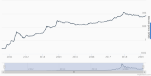 This is an example of a logarithmic bitcoin price chart.