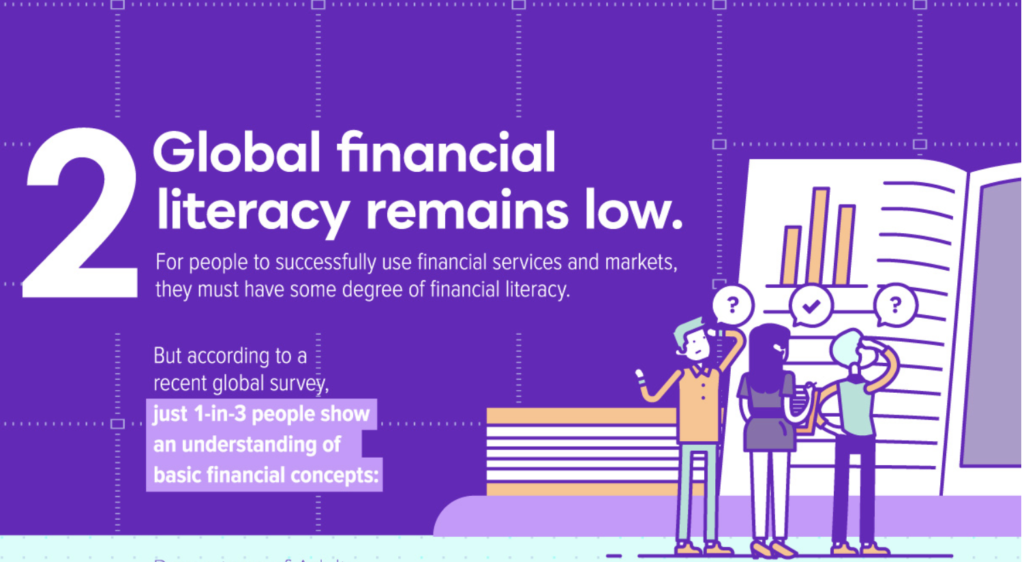 This graphic shows that financial literacy rates are low globally.