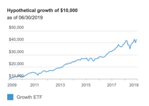 This graphic shows the growth of a $10,000 investment in the Vanguard Growth ETF